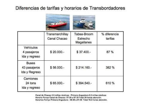 costotransportepatagonia